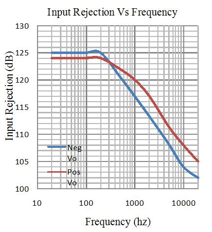 discrete voltage regulator input rejection
